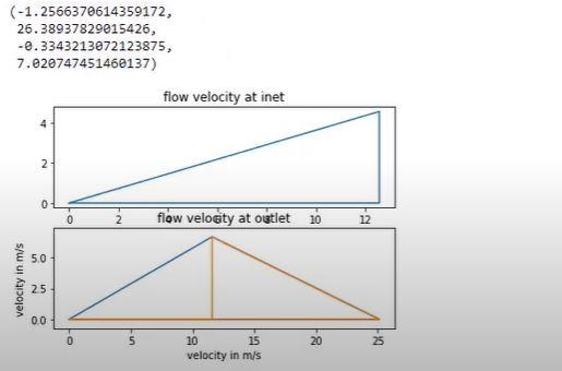 Centrifugal Pump Velocity diagram in Python