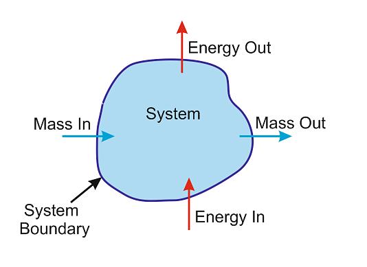 Ilustración de un sistema abierto