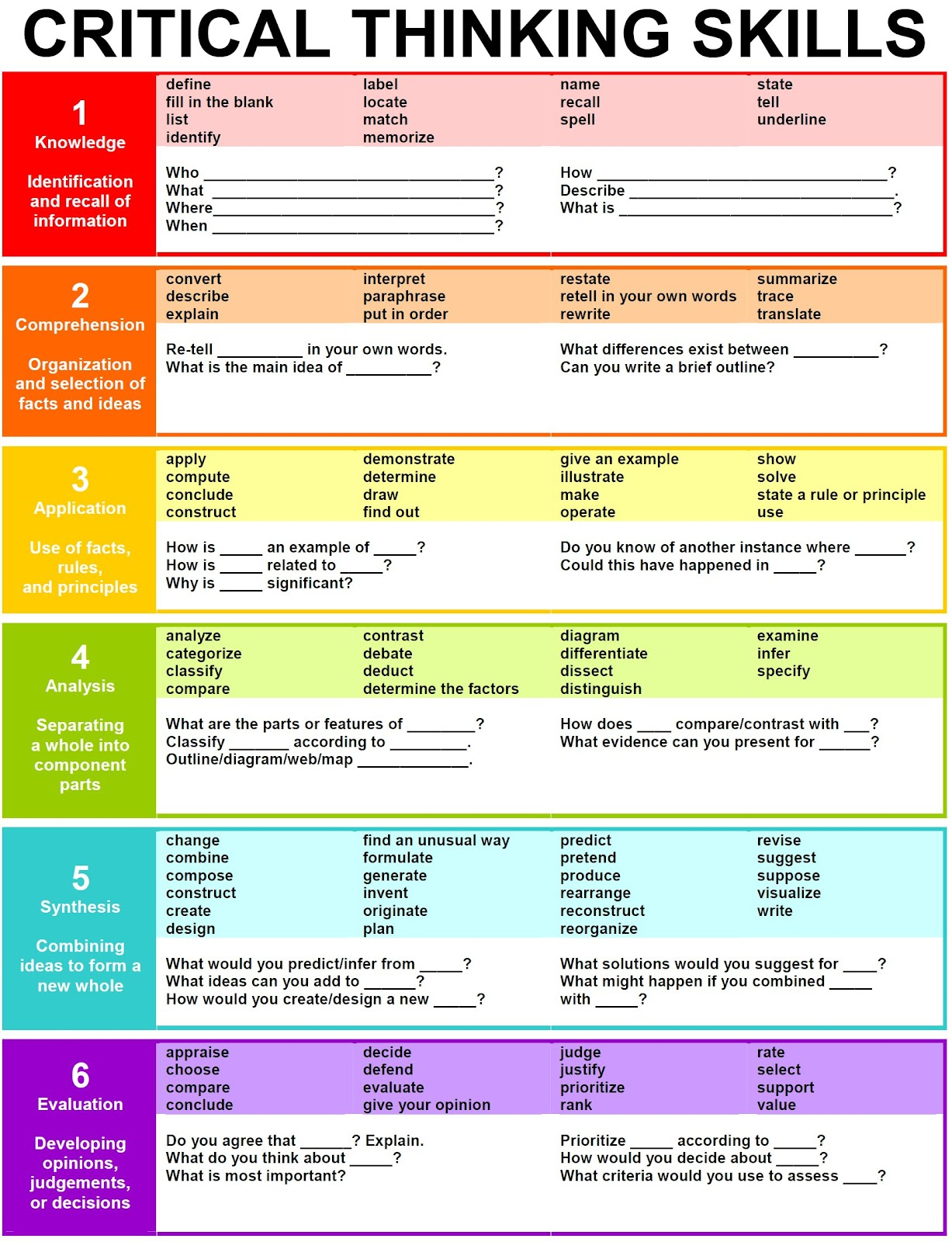 a quick guide to 21st century critical thinking skills for