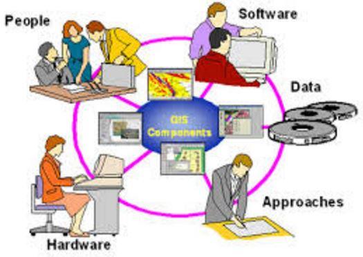 Các thành phần cơ bản của công nghệ GIS
