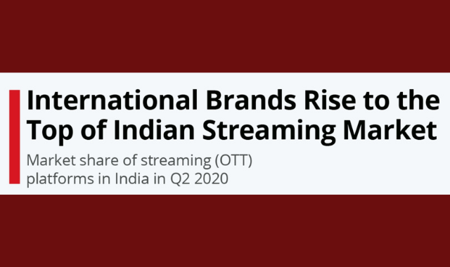 What are the Top OTT Platforms in India?