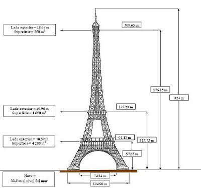 Medidas de la torre Eiffel