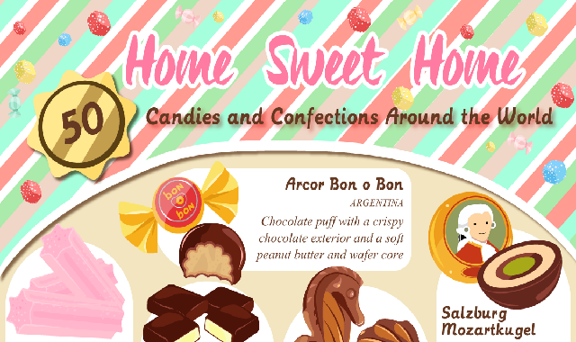 Candies and Confections Around the World #infographic