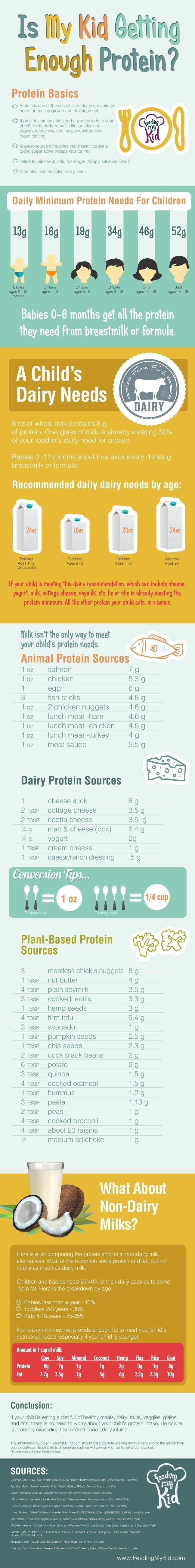 Is it enough protein for my child? #infographic