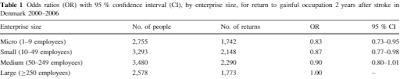 企業規模と復職可能性
