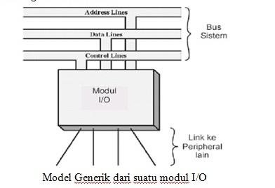 Belajar IT: Blok Diagram Piranti I/O dan Penjelasan