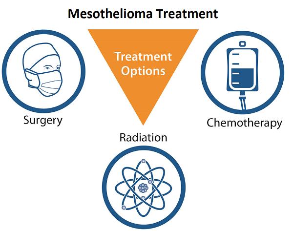 mesothelioma treatment