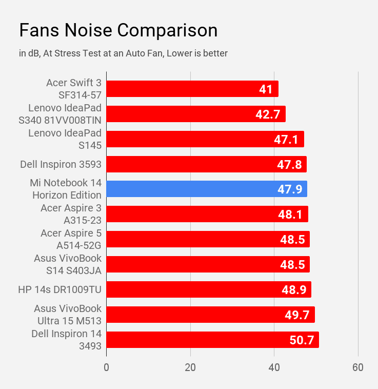 The fan noise comparison of Mi Notebook 14 Horizon with other laptops under Rs 60K price.