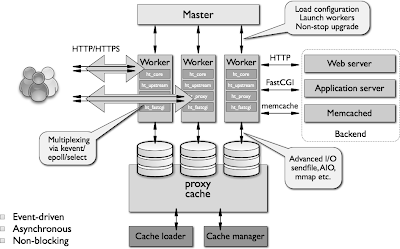 difference between cdn and web cache Minification is an feo process that recognizes the difference between how developers write code and how machines  cdn caching  - web cache - cache server - purge .