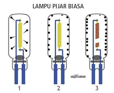 cara kerja lampu pijar biasa