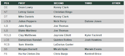 Green Bay Packers Defensive Depth Chart