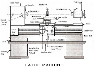 Explain cnc & conventional  lathe machine