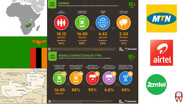 Zambia is working on making 3G and 4G, reliable and affordable