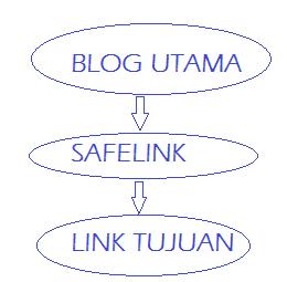 Cara Download File di Safelink Blogger Dengan Mudah