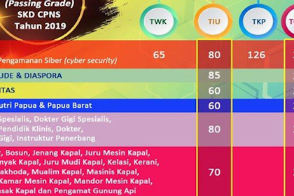 Passing Grade CPNS Turun, Soal Jadi Lebih Susah?