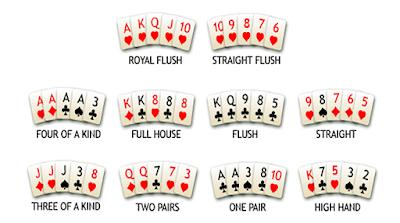 Memahami Kombinasi Kartu Pada Permainan Poker Online