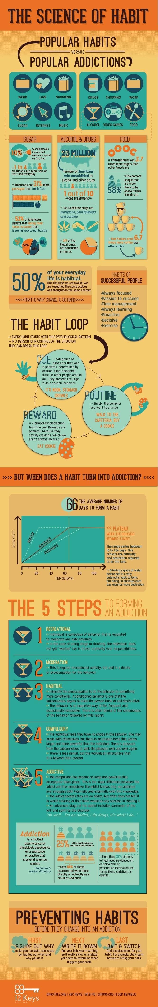 The Science Of Habit: Popular Habits Vs. Popular Addictions #infographic