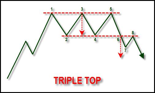 Ilustrasi pola triple top