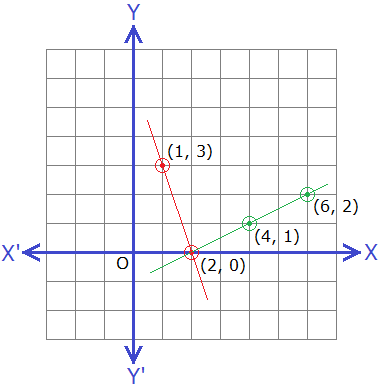 Example 2: Solution of simultaneous linear equations.