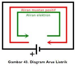 Diagram arus listrik