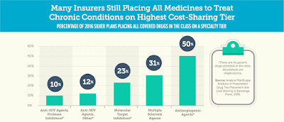 Many Insurers Still Placing All Medicines to Treat Chronic Conditions on Highest Cost-Sharing Tier PERCENTAGE OF 2016 SILVER PLANS PLACING ALL COVERED DRUGS IN THE CLASS ON A SPECIALTY TIER