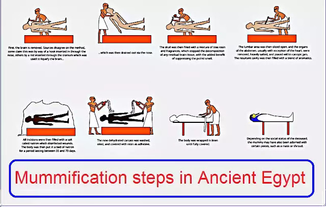Mummification steps in Ancient Egypt