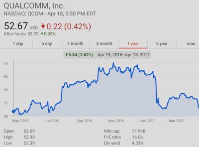 Qualcomm NASDAQ: QCOM