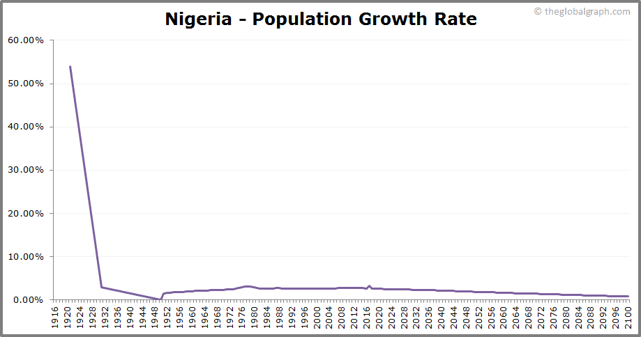 Nigeria  Population Growth Rate