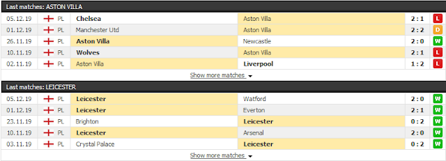 12BET Tip Aston Villa vs Leicester, 21h ngày 8/12 - Ngoại Hạng Anh Aston3