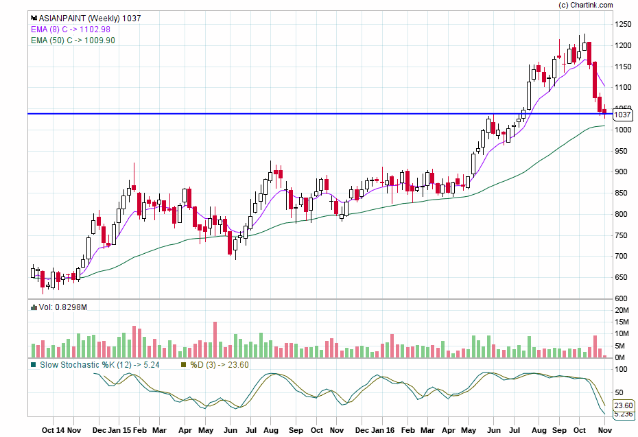 4 p analysis on asian paints Examine the latest technical analysis for the asian paints ltd share.