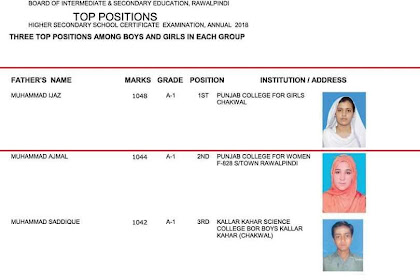 BISE Rawalpindi 12th Class Position holders