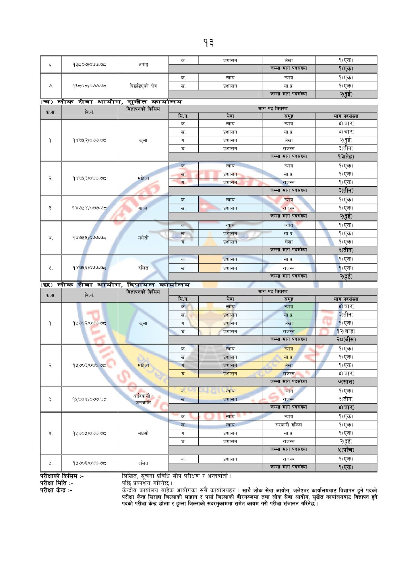 Vacancies Open For Nayab Subba (NaSu) - Non Gazetted First Class Post For Sanghiya Level.