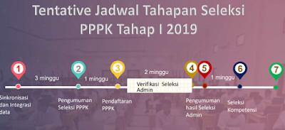 gambar jadwal seleksi pppk 2019