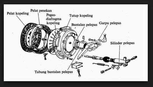 Fungsi / Gejala / Tanda Kopling Mobil dan Motor Aus Atau