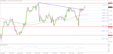USD/CAD Could Rally If It Clears 1.2150