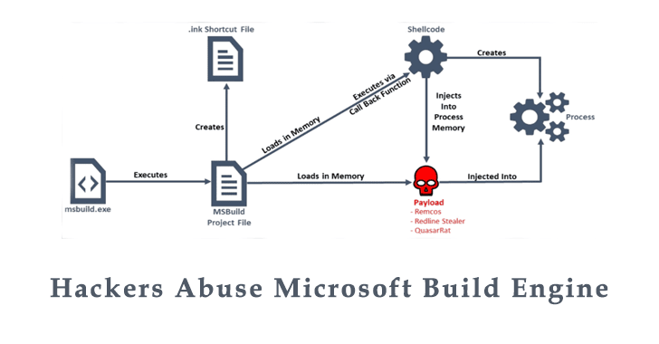 Hackers Abuse Microsoft Build Engine