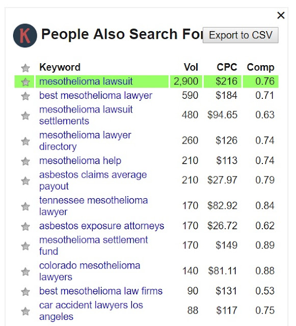 Why You Should Be Using the Keywords Everywhere Extension?