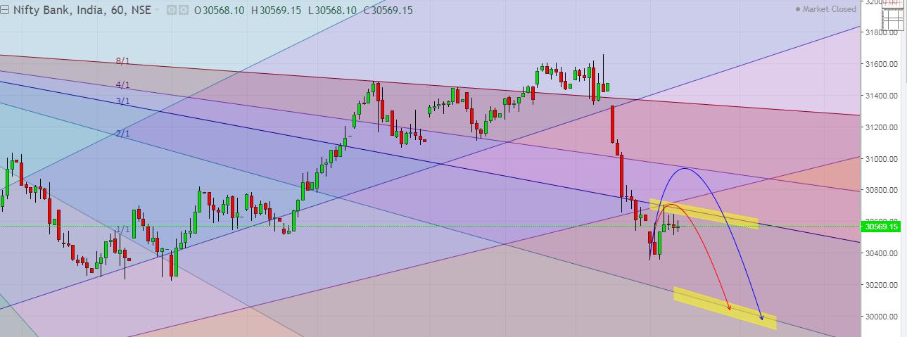 Bank Nifty Gann Hourly Chart