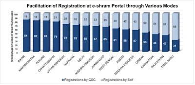 Facilitation of Registration