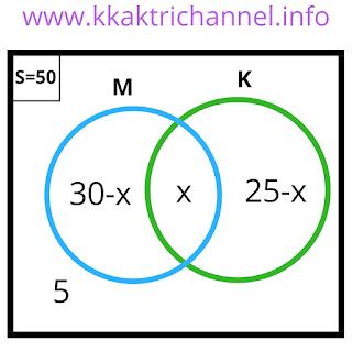 Diagram no 5 Soal dan Jawaban Ayo Berlatih 2.7 Matematika Kelas 7