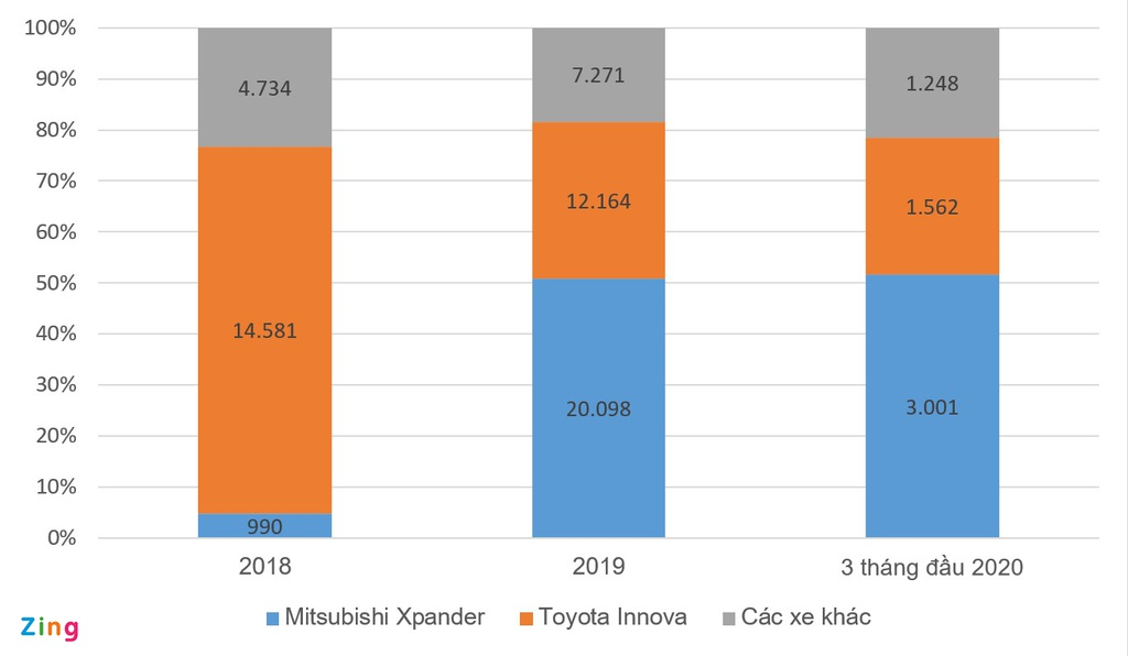 Mitsubishi Xpander có chiếm khách hàng của Toyota Innova?