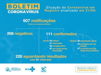 Registro-SP soma 111 casos confirmados 38 recuperados e 5 mortes do Coronavirus - Covid-19