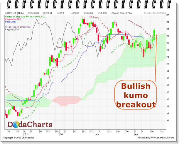 Buy Terex Cp (TEX) | NYSE | Technical chart