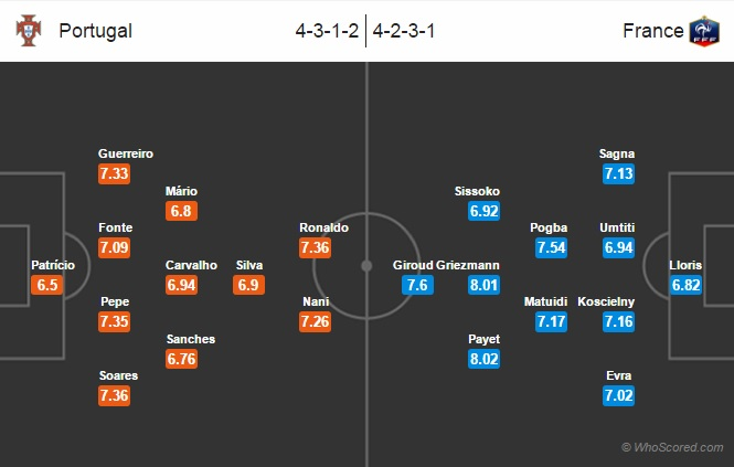 Possible Lineups Portugal vs France
