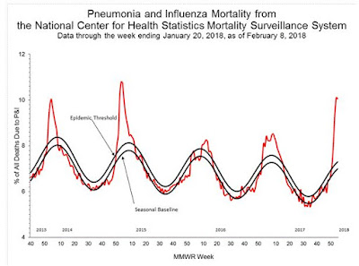 https://www.cdc.gov/flu/weekly/