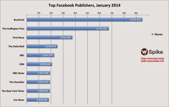 Sites that saw the most traffic generated from Facebook