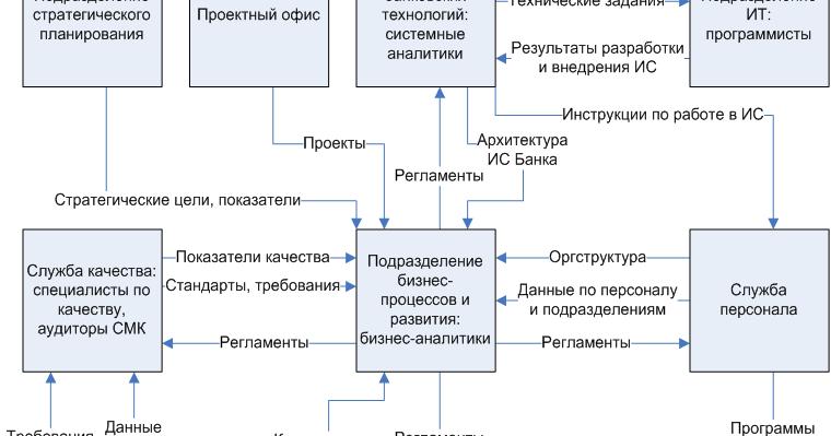 Взаимодействие бухгалтерии с другими отделами дата регистрации ооо согласие москва