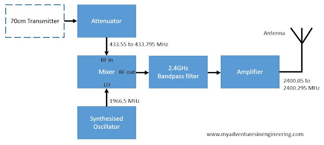 Mixer-based up-converter for 2.4GHz
