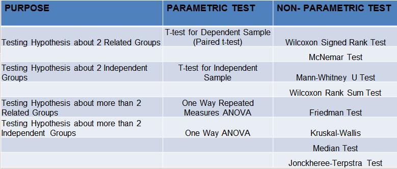 "alt=""descriptive-comparative research design. Test of difference"""