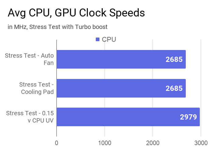 Average CPU clock speeds of this laptop measured during stress test and CPU undervolting.